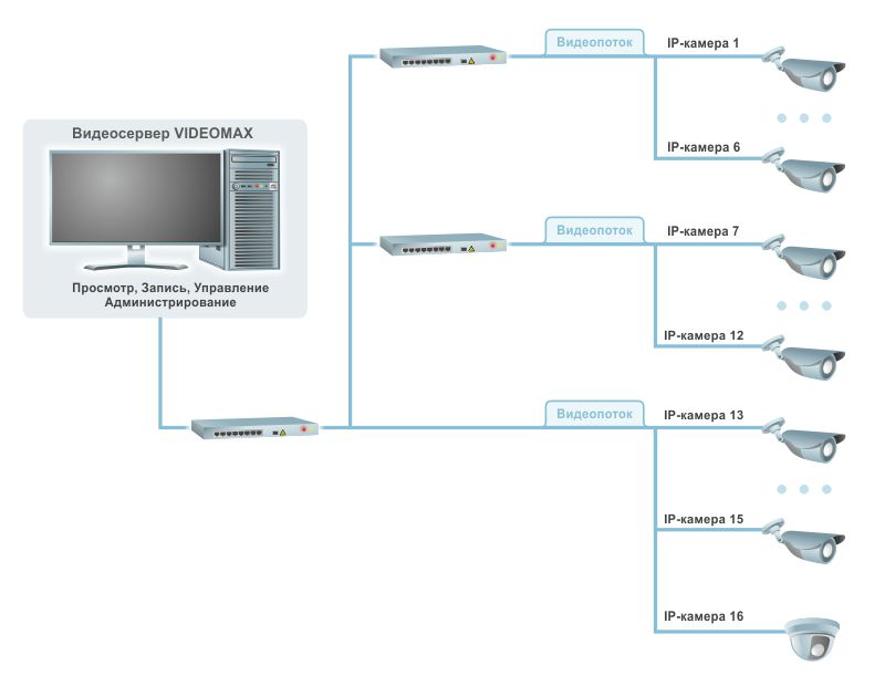 IP видеокамеры передают