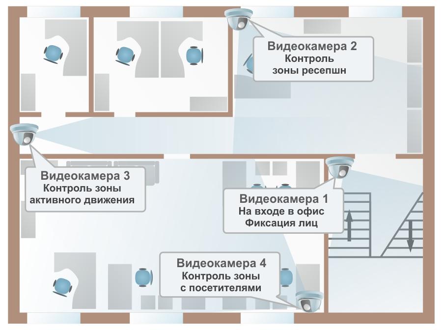 IP-видеонаблюдение в офисе