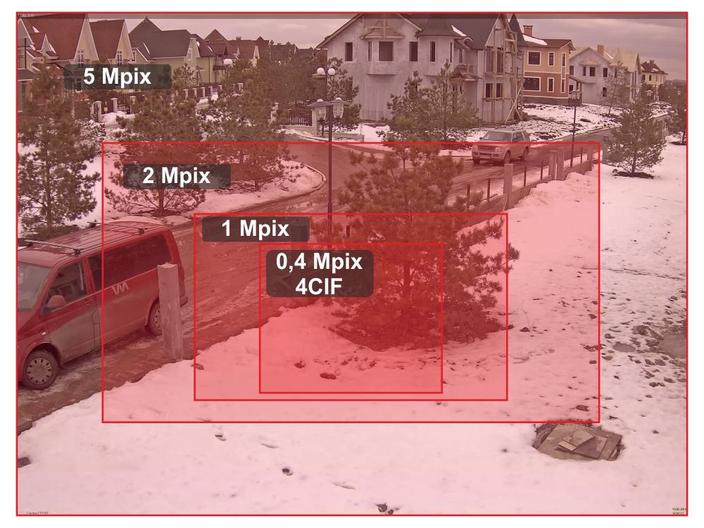 Программное обеспечение для систем для видеонаблюдения