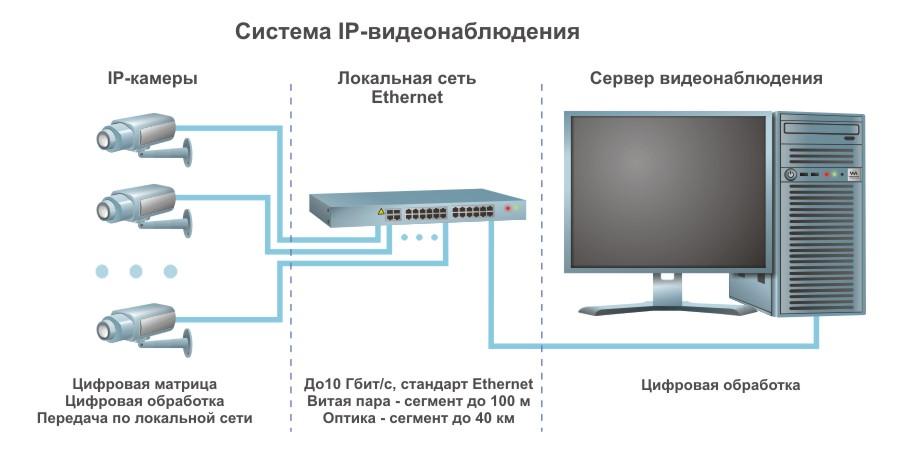 Договор на установку видеонаблюдения образец скачать