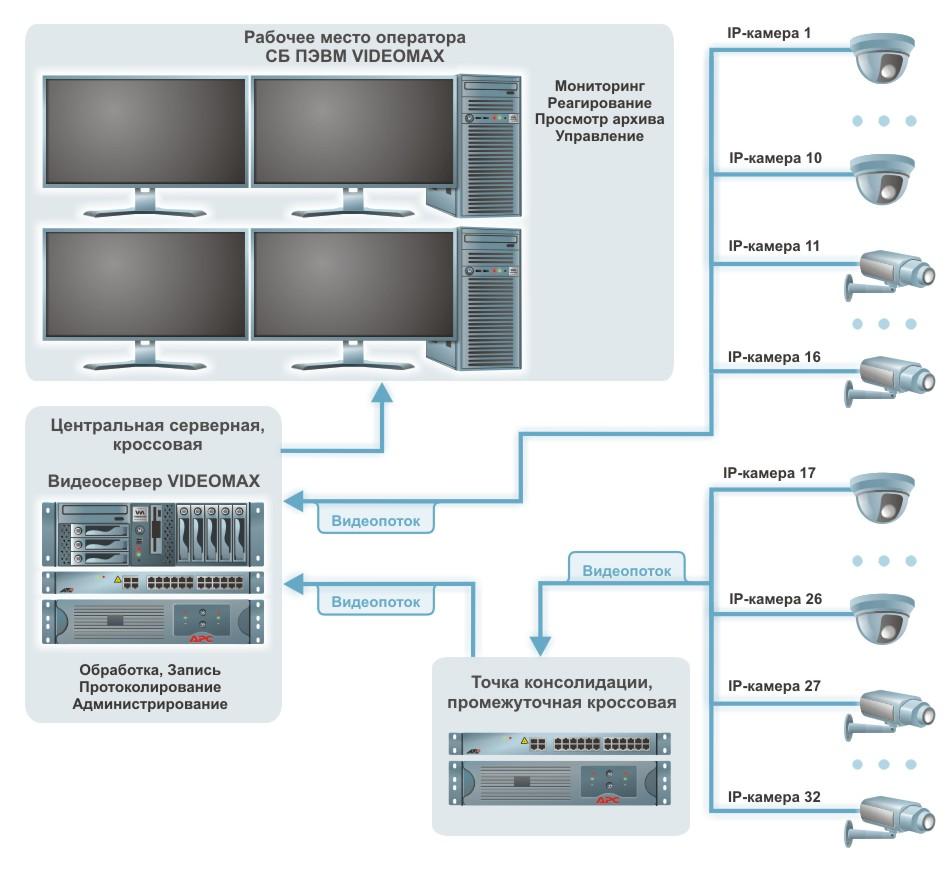 камеры видеонаблюдения подключение схема