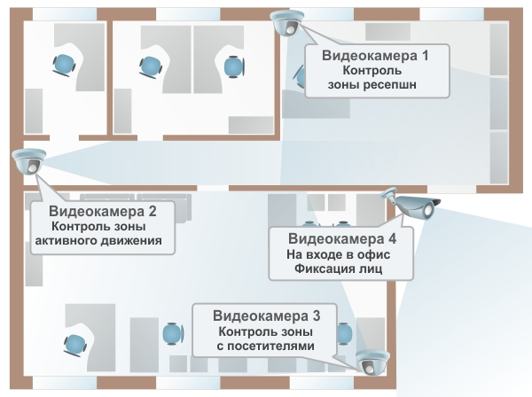 План системы видеонаблюдения