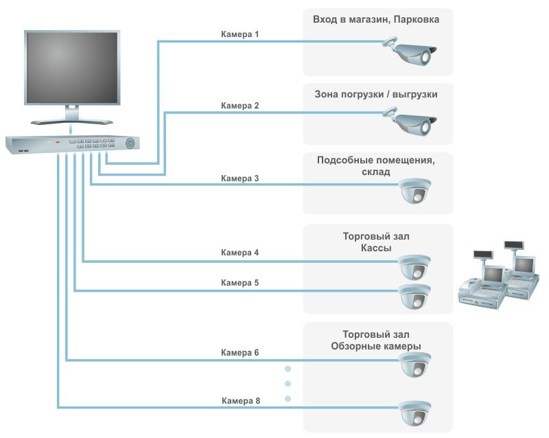 Договор на установку системы видеонаблюдения косгу
