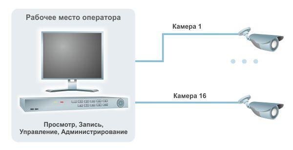 Программа для просмотра видео с ip камерами