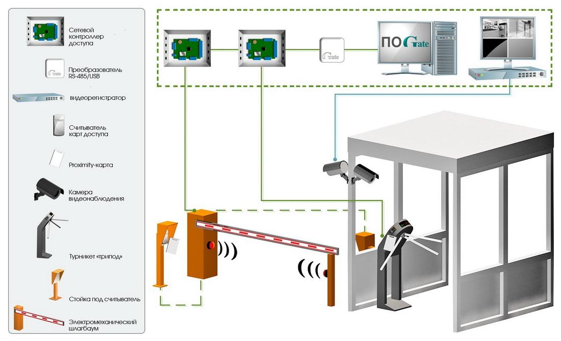 Ip и пароли камер для ivms